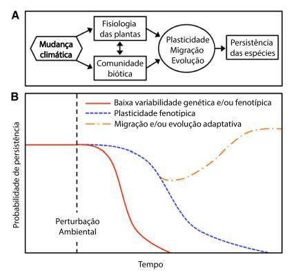 Figura 2 – Alterações nas condições abióticas afetam direta e indiretamente a probabilidade de sobrevivência de uma espécie (Fonte: Modificado de Becklin et al. 2016).