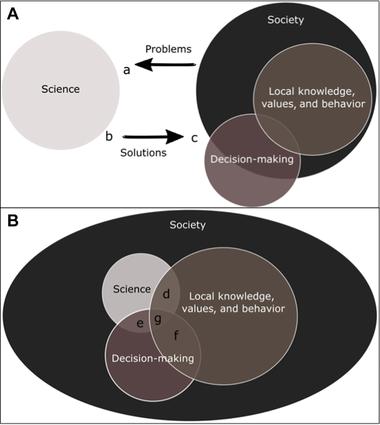 Repensando o espaço entre  pesquisa eimplementação