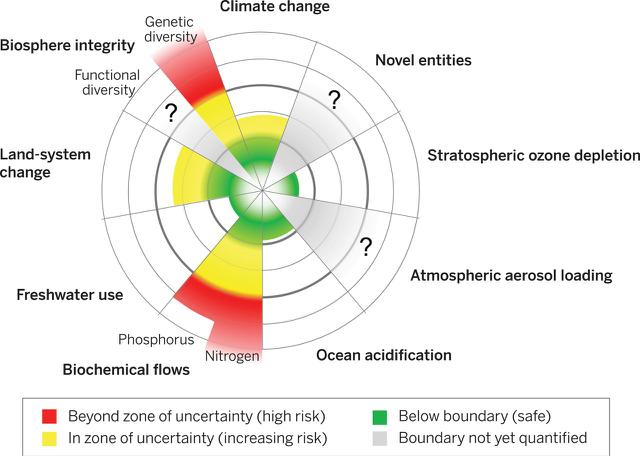 Quanto custa evitar a catástrofeambiental?